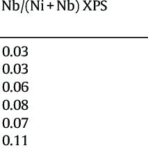 XPS spectrum of the O1s region of NiO, Nb2O5, Ni0.85Nb0.15