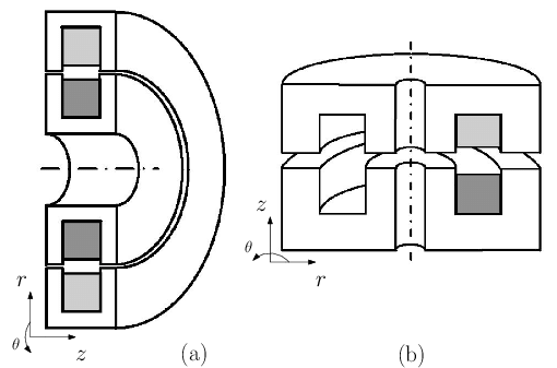 Rotating transformer geometries, (a) Axial rotating