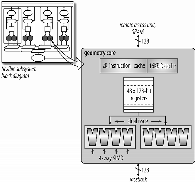 128-bit geometry core with two 4-way SIMD pipelines.   Download Scientific Diagram