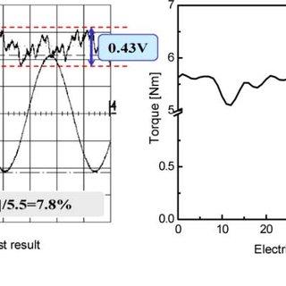Magnet flux distribution in various double pairs flux