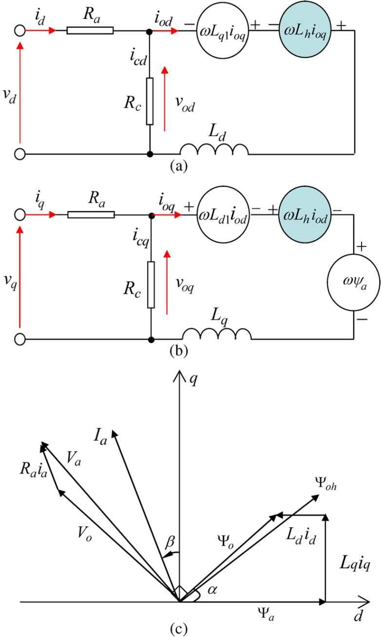 d-q axis equivalent circuit of PMSM. (a) d-axis equivalent