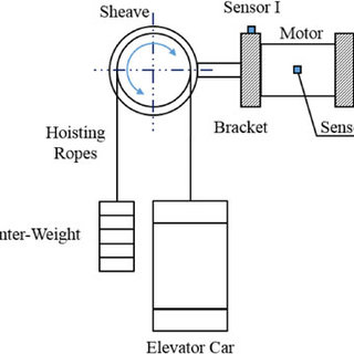 Gearless elevator system and configuration of tower test