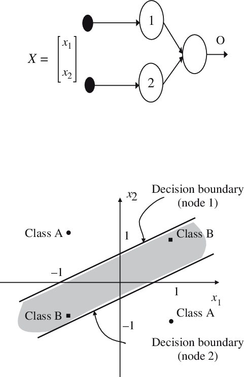 (a) Two layers perceptron, able to solve the Xor problem