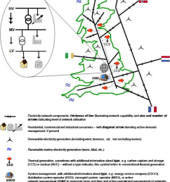 big transmission and distribution network pictogram download scientific diagram [ 850 x 1184 Pixel ]
