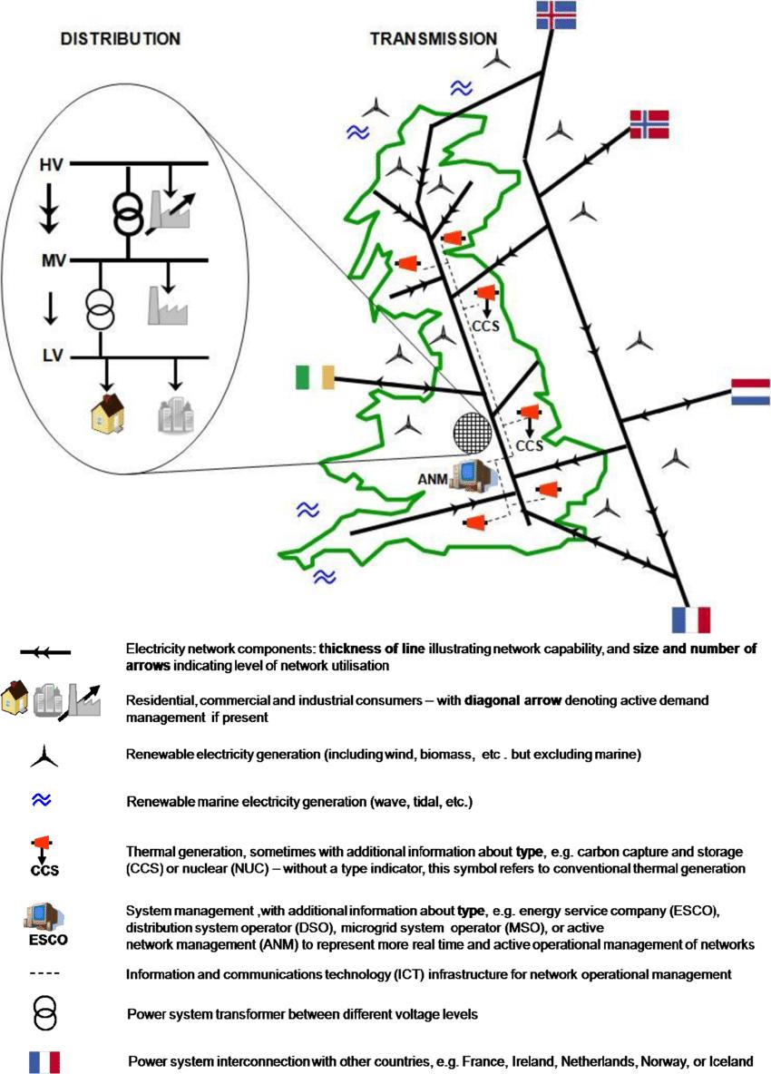 medium resolution of  big transmission and distribution network pictogram download scientific diagram