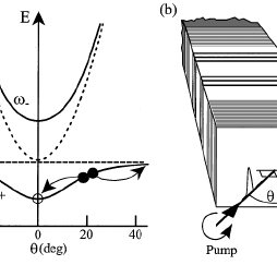 (a) Reflected vs incident probe power for a pump power of