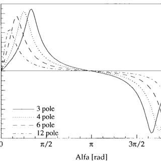 (PDF) An Electrostatic Lower Stator Axial-Gap Polysilicon