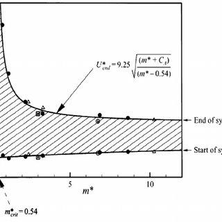 (PDF) Design Feasibility of a Vortex Induced Vibration