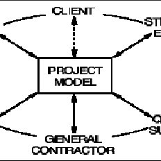 (PDF) A strategy for improving construction projects