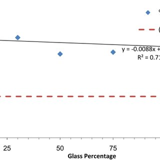 (PDF) Recycled glass as an aggregate replacement used in