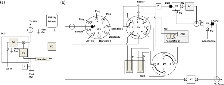 Schematic of the GC-FTD instrument. System segregated into