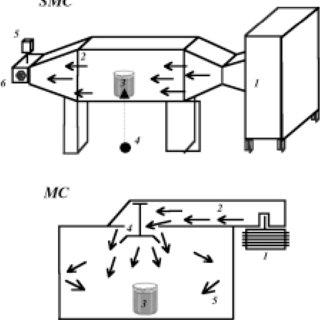 (PDF) Sewage sludge drying using microwave energy and