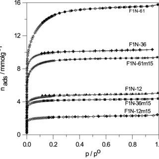 (PDF) Thermal Treatments of Activated Carbon Fibres Using
