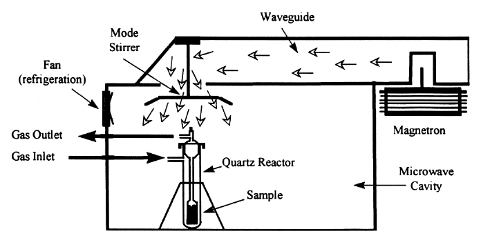 Schematic diagram of a commercial microwave oven adapted