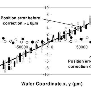 (PDF) Alignment Technology for Backside Integration