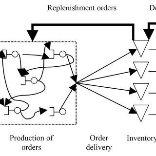 ERD for shipyard production simulation model generation