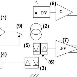 (PDF) Online dosimetry based on optically stimulated