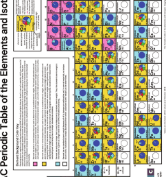 1 iupac periodic table of the elements and isotopes modified by sara download scientific diagram [ 850 x 1164 Pixel ]