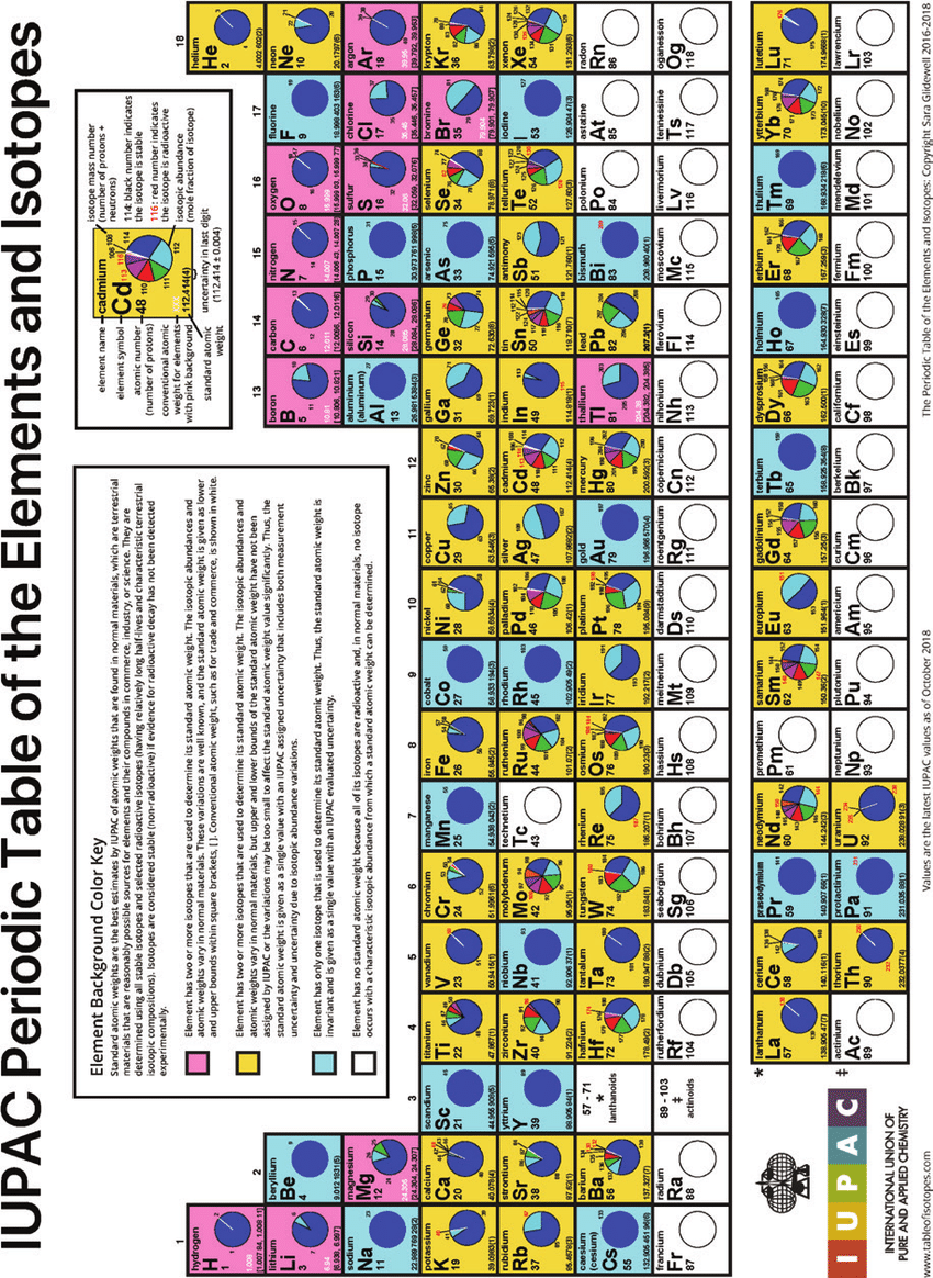 hight resolution of 1 iupac periodic table of the elements and isotopes modified by sara download scientific diagram