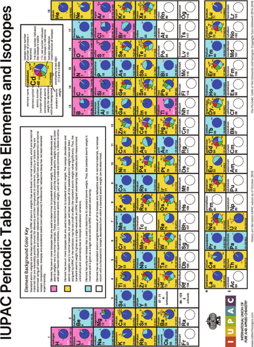 small resolution of 1 iupac periodic table of the elements and isotopes modified by sara download scientific diagram