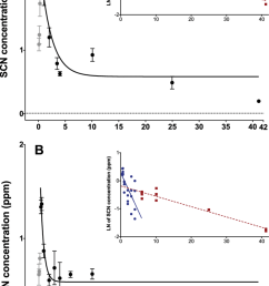 depuration curves for plasma scn concentration in amphiprion ocellaris after exposure to 50 ppm cyanide  [ 850 x 1417 Pixel ]