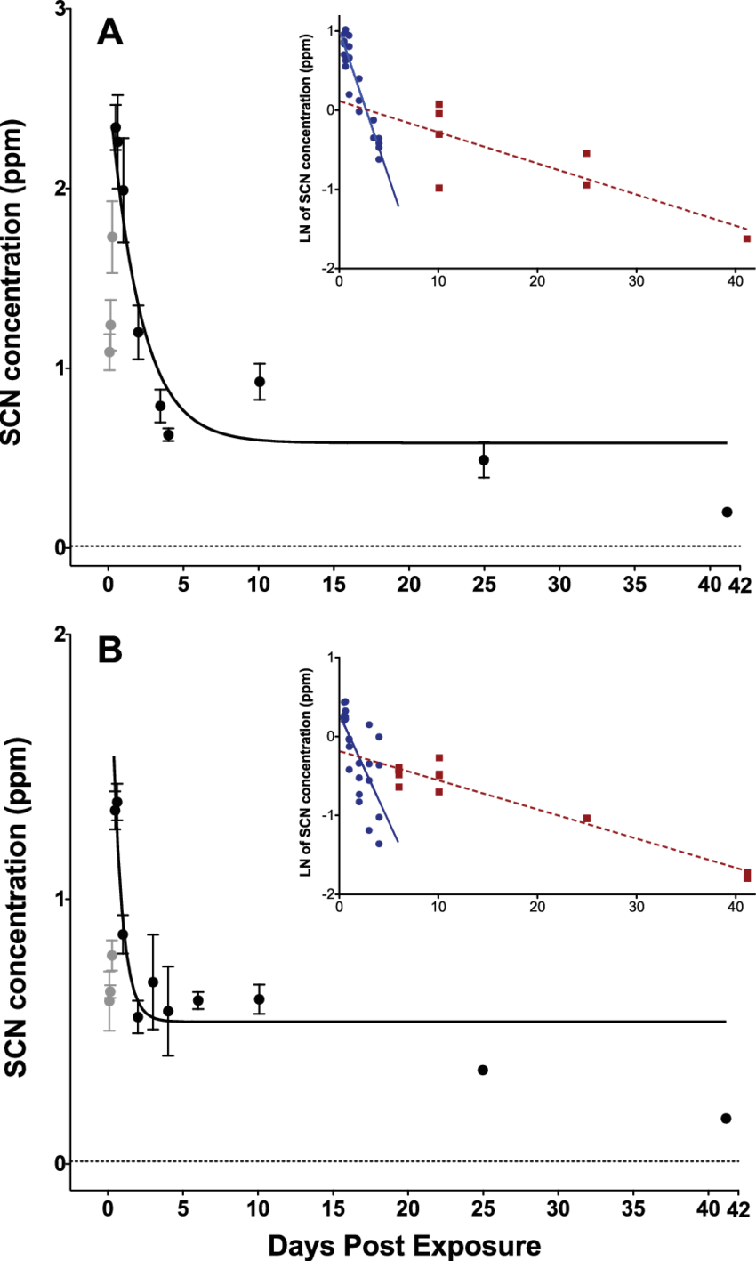 medium resolution of depuration curves for plasma scn concentration in amphiprion ocellaris after exposure to 50 ppm cyanide