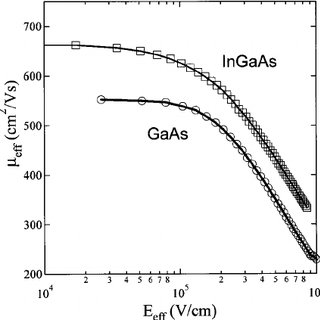 Schematic view of a depletion-mode, n-channel InGaAs/GaAs