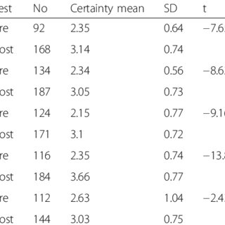 (PDF) Certainty rating in pre-and post-tests of study
