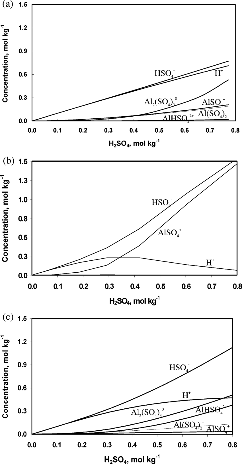medium resolution of calculated species concentrations in the saturated al2 so4 3 h2so4 solutions at 250