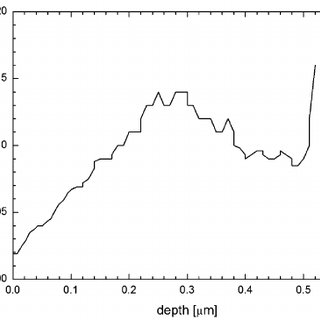 (PDF) First hint on a change of the 210Po alpha-decay half