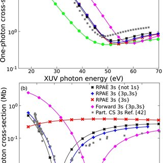 (PDF) Study of attosecond delays using perturbation