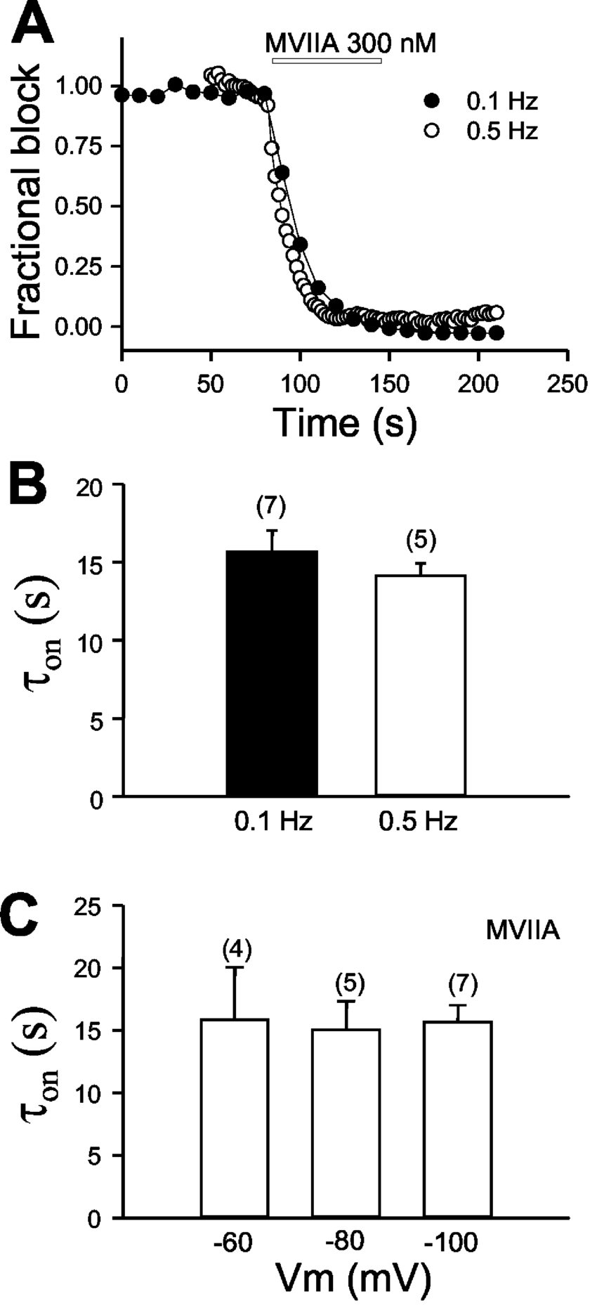 MVIIA block is neither frequency-nor voltage-dependent. A