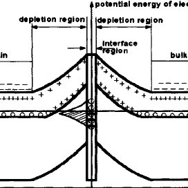 Schematic energy band diagram of a double Schottky barrier