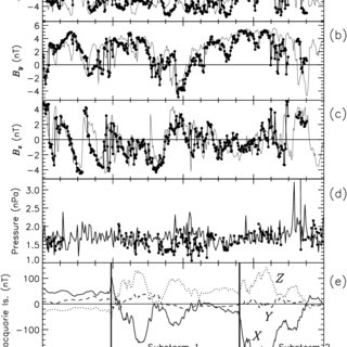 (PDF) On the lifetime and extent of an auroral westward