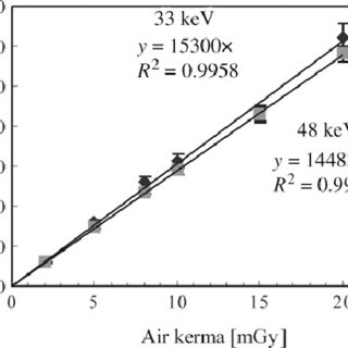 (PDF) An international calibration of Kerma-Area Product
