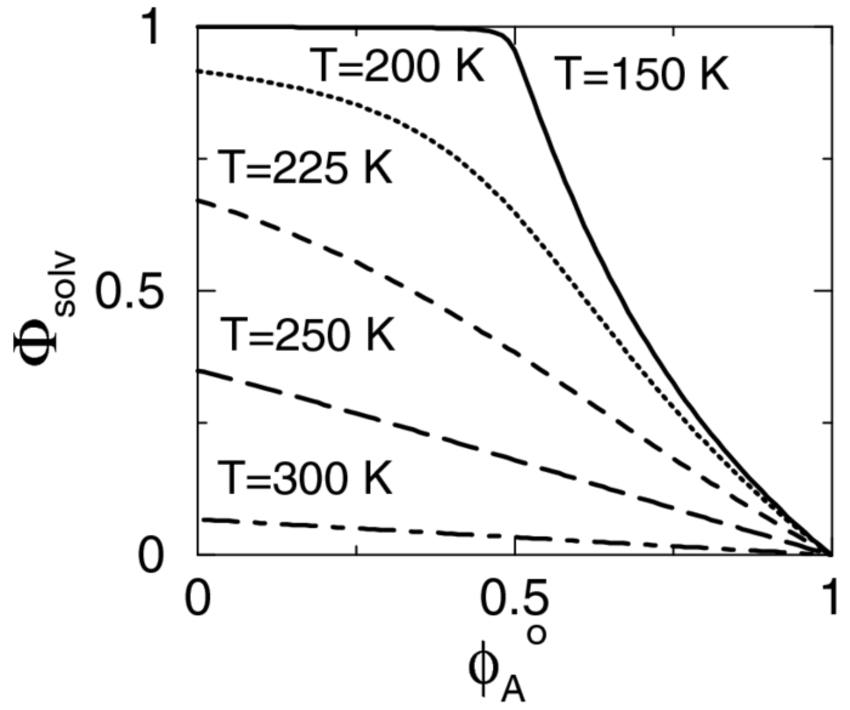 The extent of solvation Φsolv as a function of the initial
