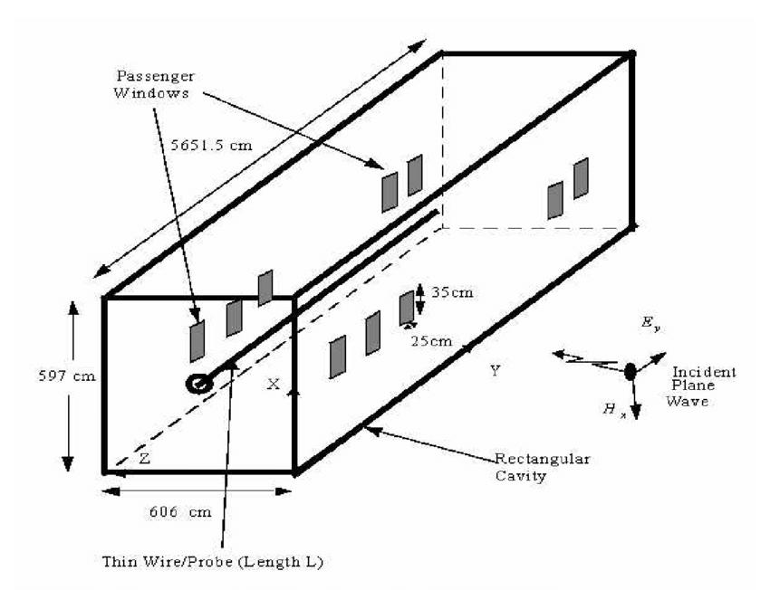4-1: Closed rectangular cavity approximating B-747-100