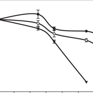 (PDF) Effect of storage temperature on antioxidant
