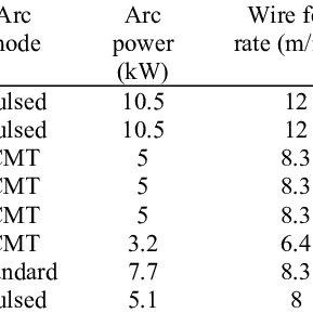 Different types of undercuts in laser beam welding