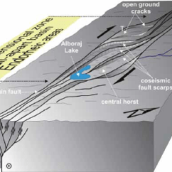 Strike Slip Fault Block Diagram Human Hand Anatomy Of The Style And Pull Apart Development Within Area T Mark Indicates Site Trench Performed In This Work