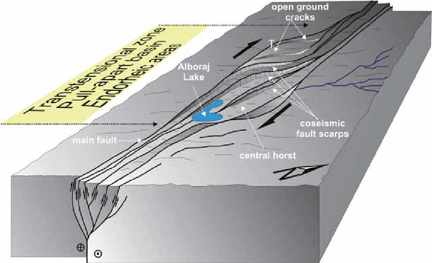 strike slip fault block diagram wiring for single phase reversible motor of the style and pull apart development within area t mark indicates site trench performed in this work