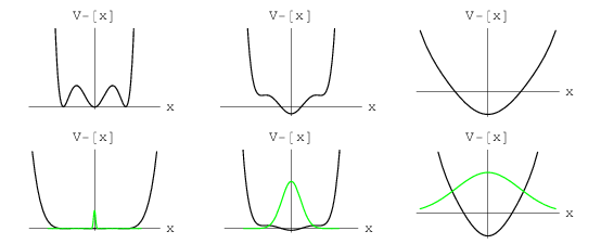 Potential energy V − (x) and wave function Ψ E − 1 − (x
