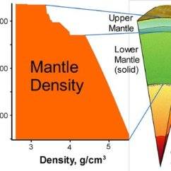 Diagram Of Fold Mountains Formation Miller Welder Wiring Demonstration Illustrating The As A Density Function Radius In Earth S Mantle 15
