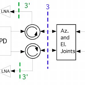 For measuring directional microwave power inside a