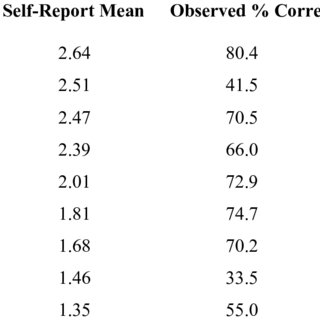 (PDF) An Assessment of Basic Computer Proficiency Among
