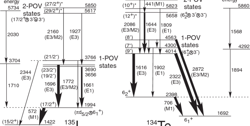 Partial level schemes of 135 I and 134 Te [18]. Spins and