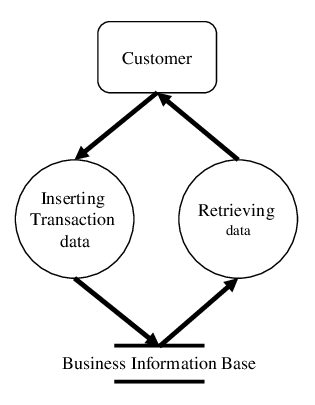Example of data flow diagram for transaction processing