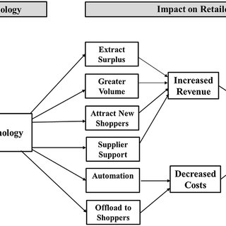(PDF) Shopper-Facing Retail Technology: An Adoption