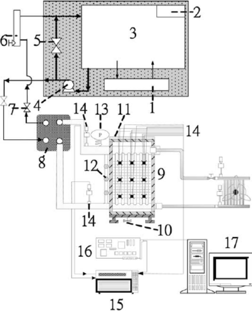 hight resolution of experimental systems equipment and measurement systems 1 chiller 2 resistance