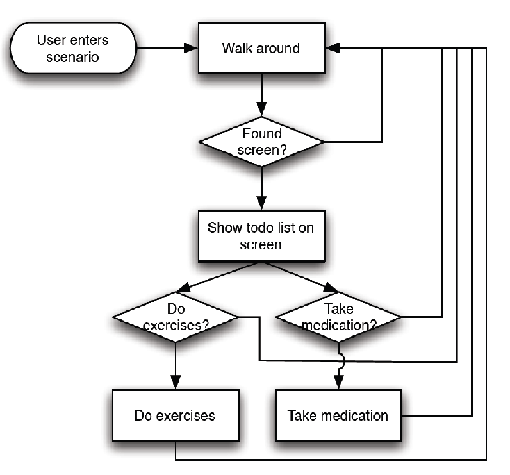 Simplified flow chart representing the interaction graph